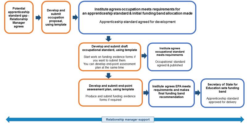 Flow Chart Of Standard Development