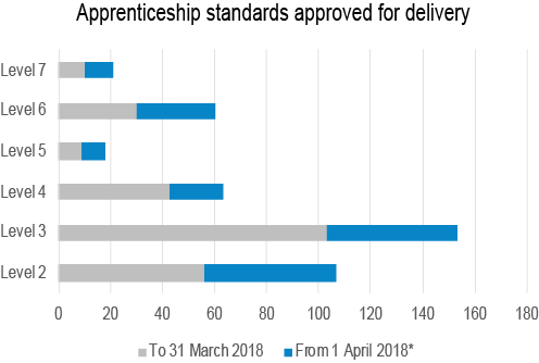 Graph showing increase in approved standards across all levels