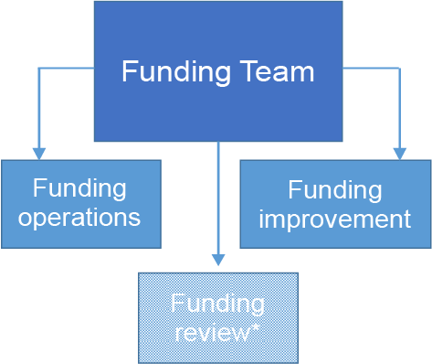 Chart showing that the funding team consists of the funding operations, funding improvement and temporarily the funding review teams