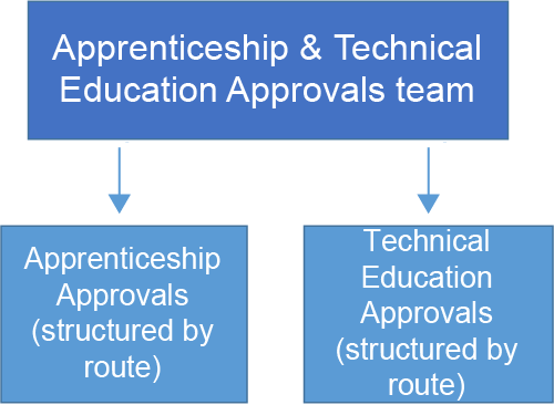 Diagram showing that the team consists of both Apprenticeship approvals and Technical education approvals