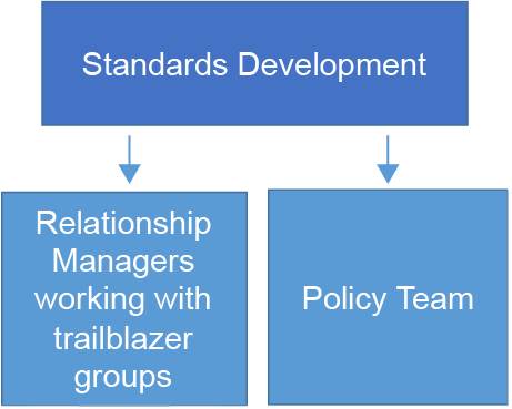 Organisation chart showing that the Standards development team consists of both the relationship managers and policy team