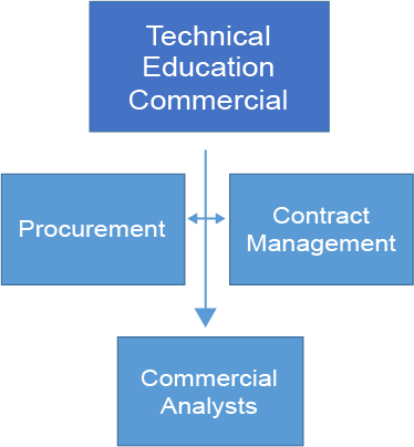 Chart showing that the Technical education commercial team consists of procurement, contract management and commercial analysis