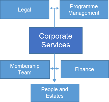 Chart showing that the Corporate services team consists of the Legal, programme management, membership, finance and people and estates teams
