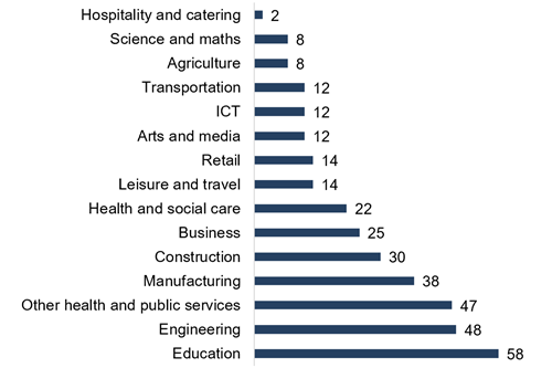 Responses by sector  Education 58  Engineering	48 Other health and public services	47 Manufacturing	38 Construction	30 Business	25 Health and social care	22 Leisure and travel	14 Retail	14 Arts and media	12 ICT	12 Transportation	12 Agriculture	8 Science and maths	8 Hospitality and catering	2 Total	350