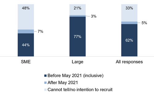 SME 44% before May 2021, 7% after may 2021, 48% cannot tell or no intention to recruit. Large employers, 77% before may 2021, 3% after may 2021, 21% cannot tell or no intention to recruit. All responses, 62% before may 2021, 5% after may 2021, 33% cannot tell or no intention to recruit