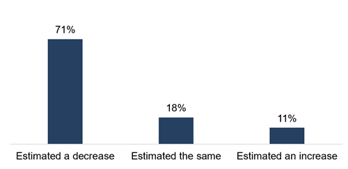 71% estimated a decrease, 18% estimated the same, 11% estimated an increase